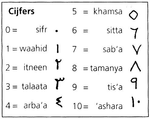 Arabisch leren lezen en schrijven online dating 1